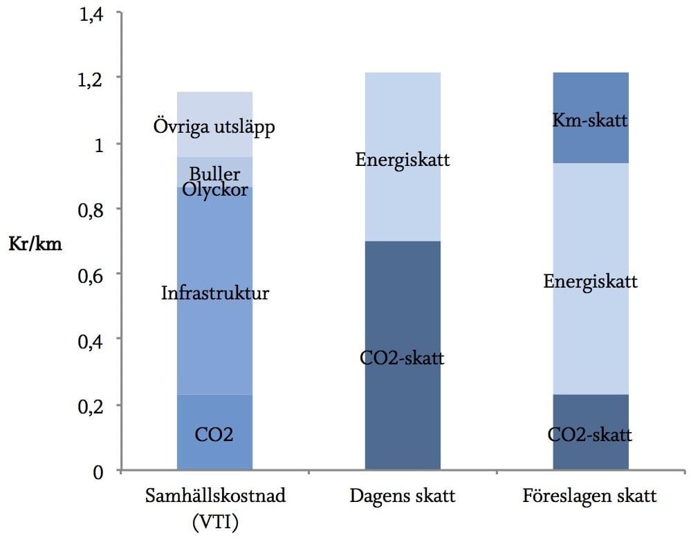 Statoil hojer bensinpriset 1995 08 11
