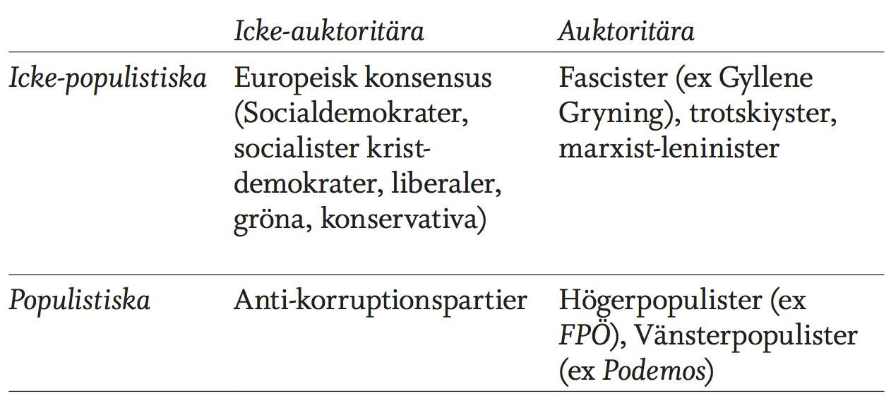 populismindex-sve-1