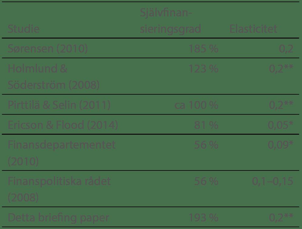 tab2-sjalvfinansieringsgrad