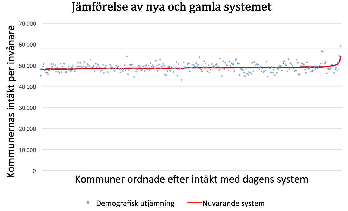 kommunalrad_utan_ansvar-graf3