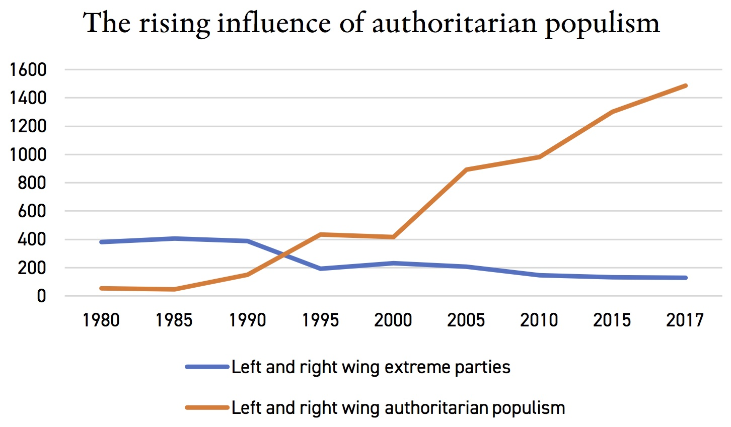 The rise of political parties essay